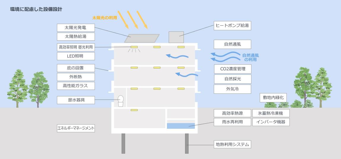 環境に配慮した設備設計
